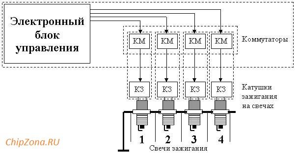 система с индивидуальными катушками зажигания DI