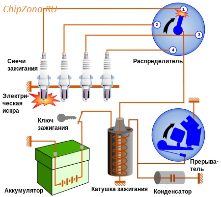 Батарейное зажигание, система зажигания с механическим распределителем КОНТ